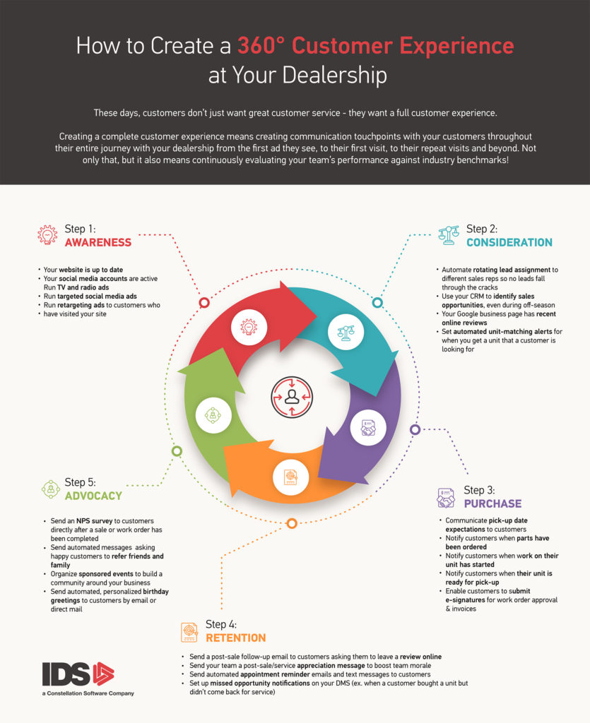 IDS Dealership Customer Experience Loop Infographic
