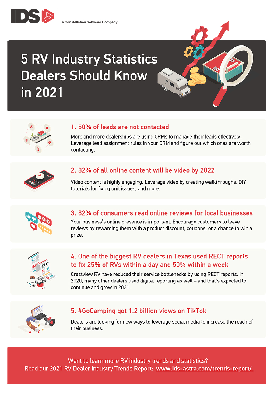 RV industry trends infographic