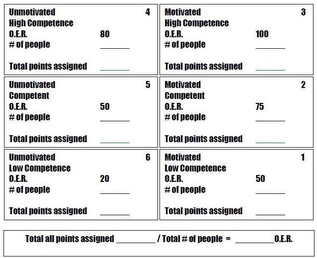 Organizational Effectiveness Rating Chart