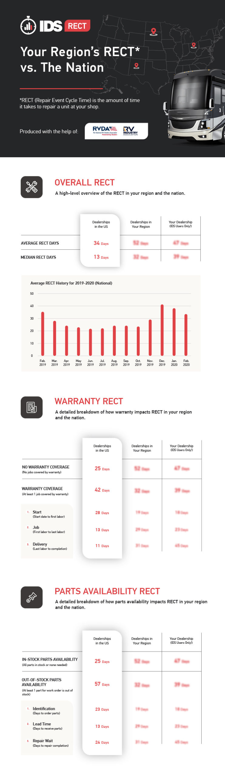 RECT Infographic