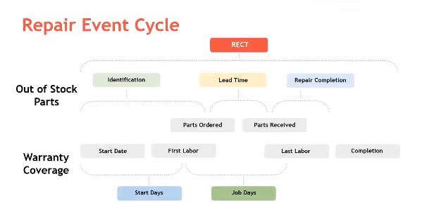Repair Event Cycle