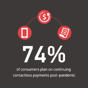 74% of consumers plan on continuing contactless payments post-pandemic