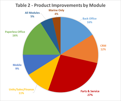 Product improvement by module