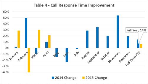 Call response